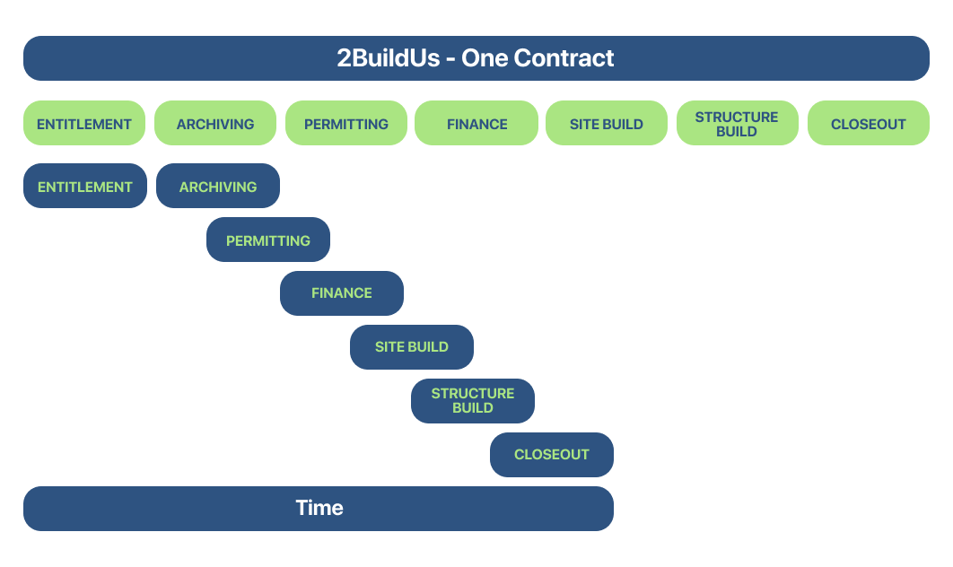 2Build One Contract diagram